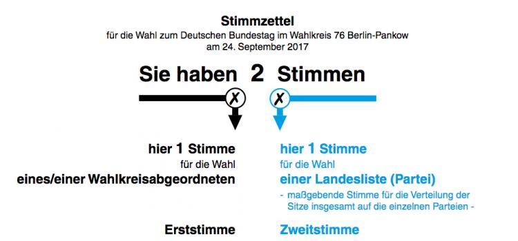 Bundestagswahlen 2017 – Kandidatencheck !